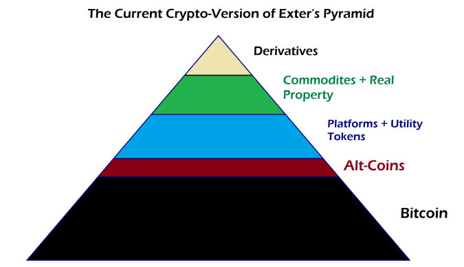 Crypto Exters Pyramid Current