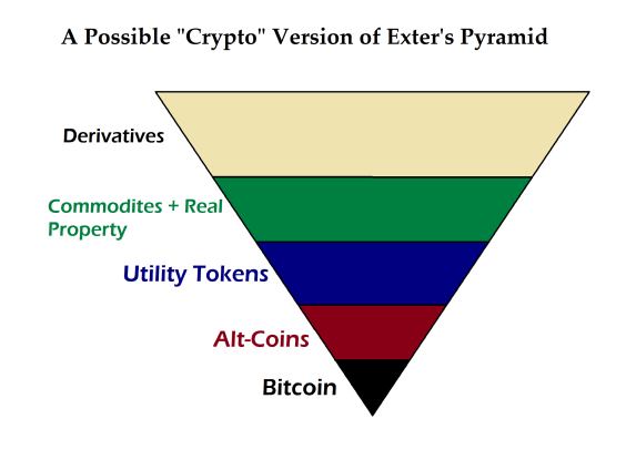 Crypto Exters Pyramid