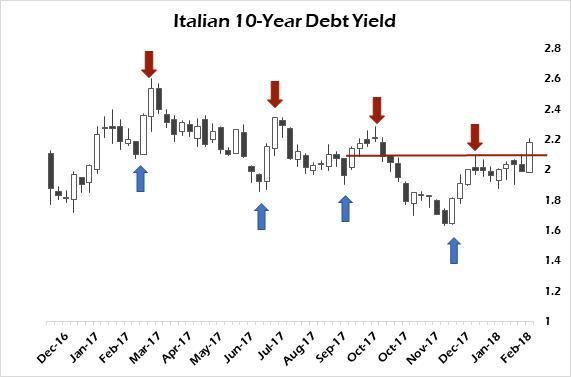 italian debt
