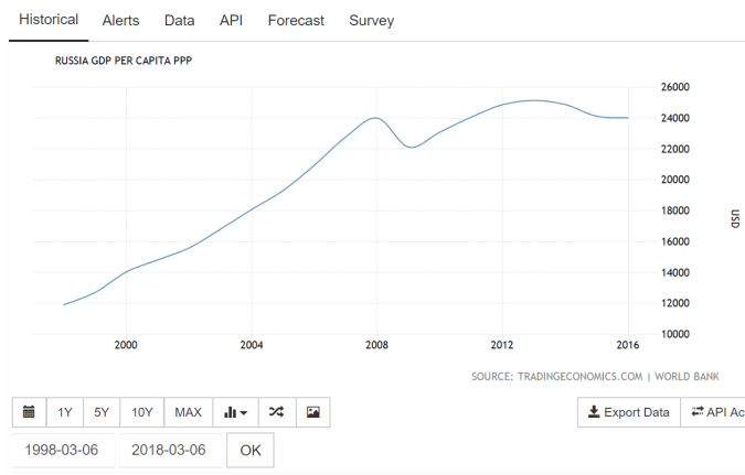 russia Per capita GDP PPP
