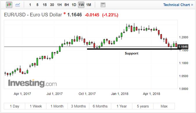 euro breakdown