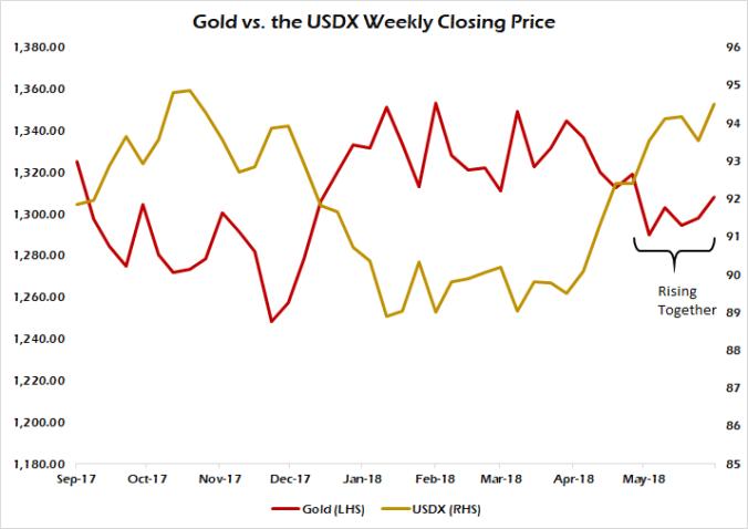Gold metal- USDX ratio