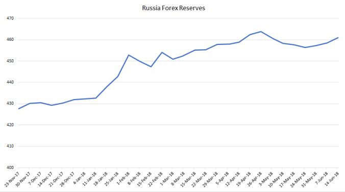 Russia Forex Reserves