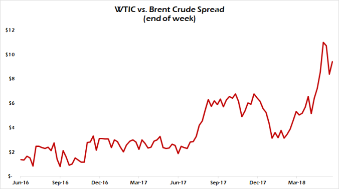 WTIC-Brent-Spread
