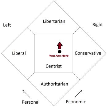 New Nolan Chart