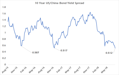 US-China bond spread